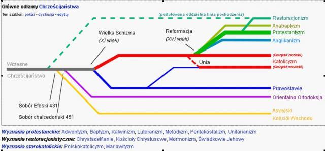 Drzewo genetycznej klasyfikacji wyznań chrześcijańskich